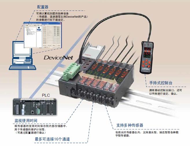 E3X-DRT21-S VER.3 特点 5