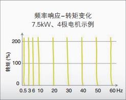 3G3MX2-ZV1 特點 5