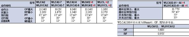 WL / WLM 外形尺寸 12