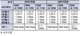 D4A-□N 外形尺寸 32