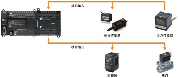 CP1W-AD / DA / MAD 特点 2