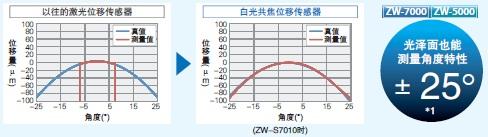 ZW-7000 / 5000 系列 特点 4
