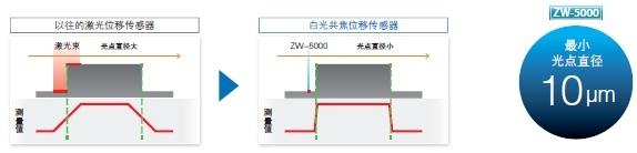 ZW-7000 / 5000 系列 特点 3