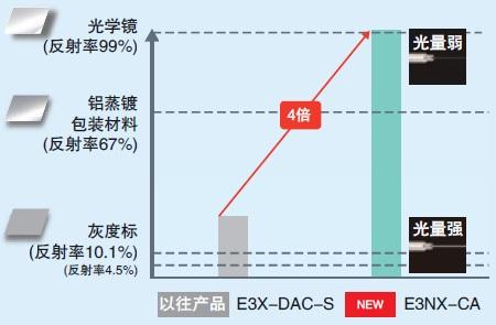 E3NX-CA 特点 3