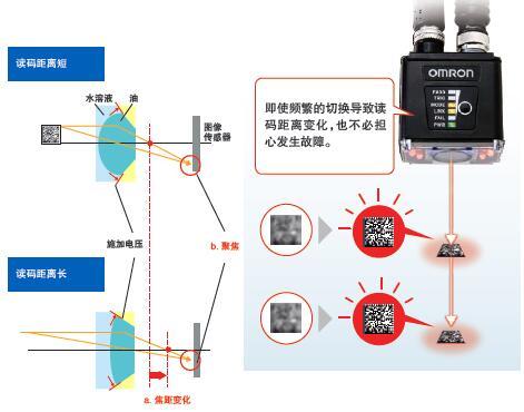 MicroHAWK V430-F/V420-F系列 特点 3