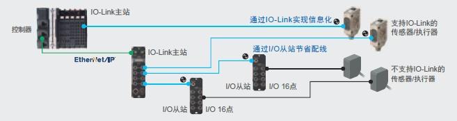 NXR-[]D166C-IL2 特点 4