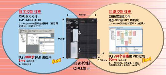 CJ1G-CPU4□P 特点 6 CJ1G-CPU4□P_Features2