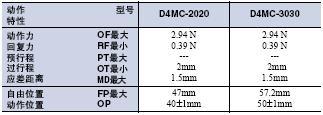 D4MC 外形尺寸 40 D4MC_Operating Characteristics2