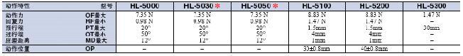 HL-5000 外形尺寸 17 hl-5000_Operating characteristics1