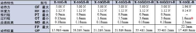 X 外形尺寸 32 X_Operating characteristics1