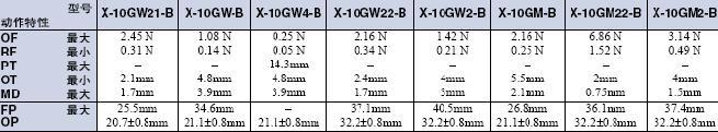 X 外形尺寸 52 X_Operating characteristics2