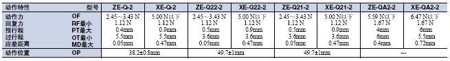 ZE / ZV / ZV2 / XE / XV / XV2 外形尺寸 11 ZE/ZV/ZV2/XE/XV/XV2_Operating characteristics1