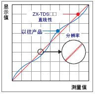 ZX-T 特点 3 ZX-T_Features1