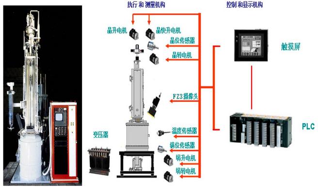 欧姆龙自动化官网_单晶炉控制系统解决方案|太阳能行业|按行业分类|行业应用 ...